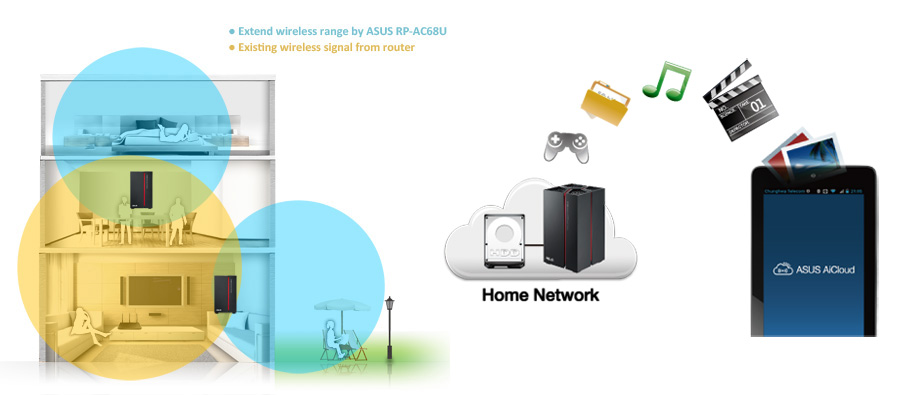kablosuz ağ menzil artırıcı