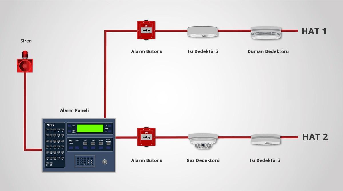 Yangın alarm sistemi nasıl olmalıdır? Yönetmelik şartları nelerdir?