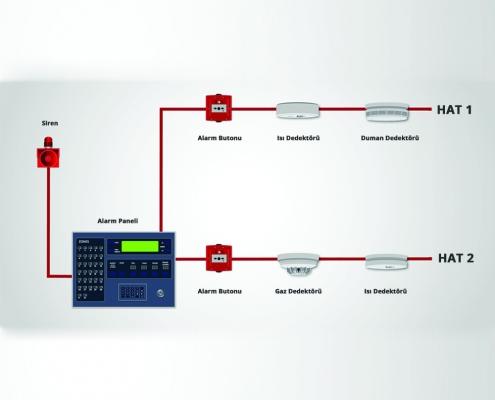 Yangın Alarm Sistemleri Yönetmeliği